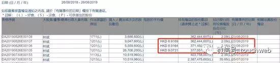 小米总裁林斌持续三日出售股权:前后套现近4亿港元
