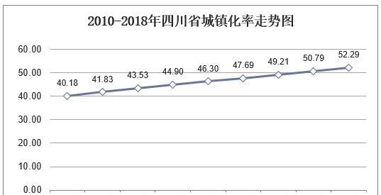 历年四川省人口数量、城乡人口结构