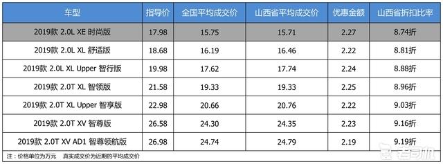 最高优惠2.27万 打9折的东风日产天籁了解一下