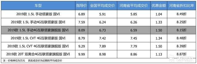 最高优惠1.5万 荣威i5平均优惠8.44折