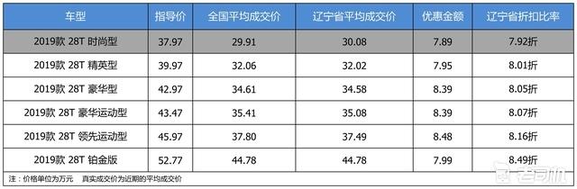 最高优惠8.48万 凯迪拉克CT6平均优惠8.12折