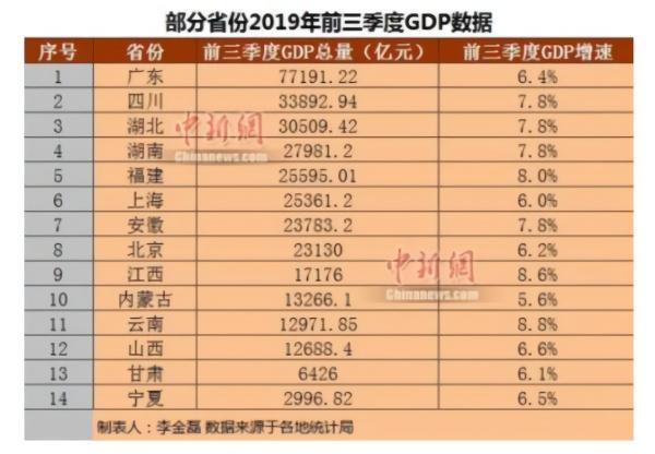 2019各省gdp增速_中国gdp增速图