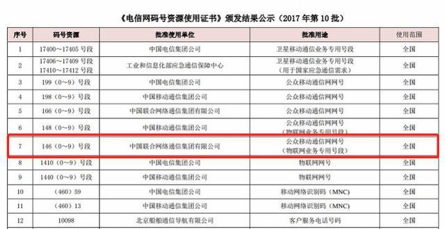 成都移动手机号码网上选号工信部约谈中国联通,146号段被爆薅电商羊毛