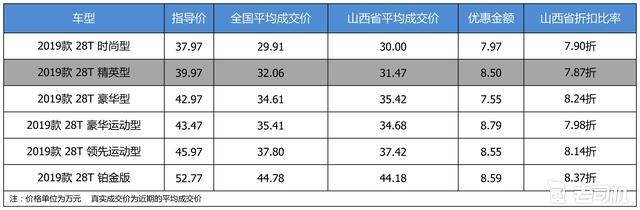 最高优惠8.79万 凯迪拉克CT6平均优惠8.08折