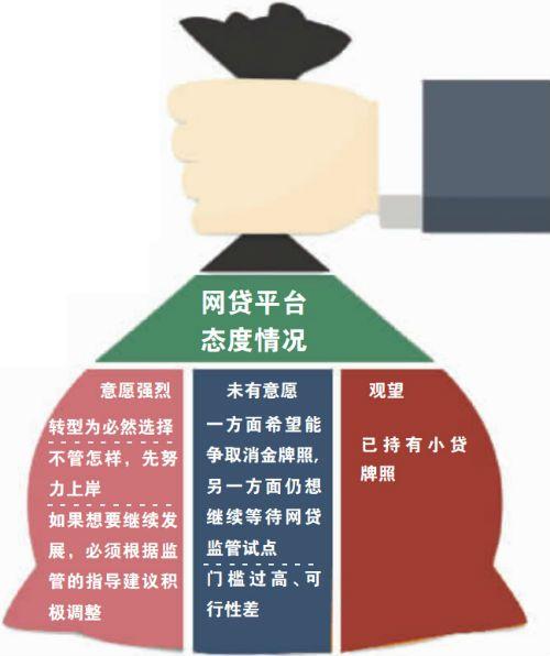"""时时彩走势图群:网贷转小贷路径明确 为何有人不愿""""上岸"""""""