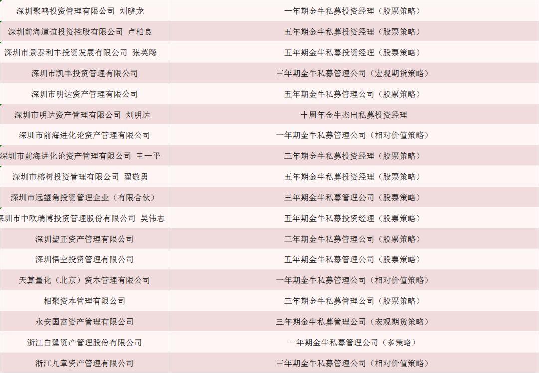 """广州搬迁 公司""""2019中国证券业分析师金牛奖""""评委名单亮相"""