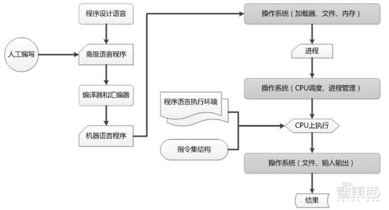 华为鸿蒙操作系统全景解构 - 第1张  | 鹿鸣天涯