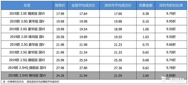 优惠不高 广汽丰田凯美瑞最高优惠2.69万