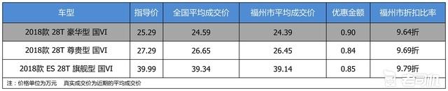 【福州市篇】最高优惠0.9万 打9.