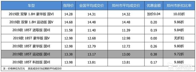 最高优惠0.38万 打9.88折的广汽丰田雷凌了解一下