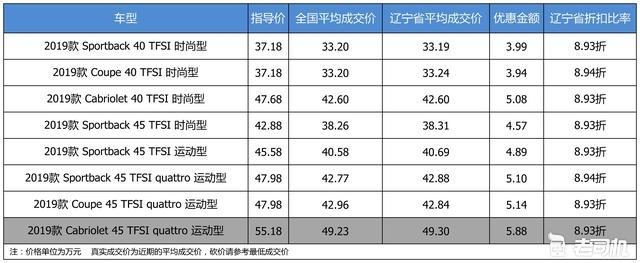 最高优惠5.88万 奥迪A5平均优惠89折