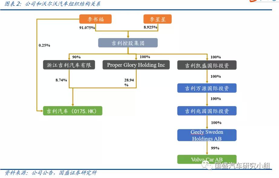 中国黄金旗舰店吉利汽车(00175)与沃尔沃汽车计划合并发动机业务