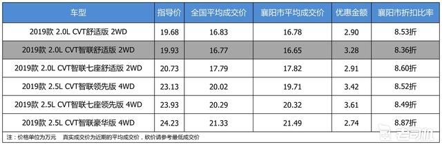 最高优惠3.61万 打8.56折的东风日产奇骏了解一下