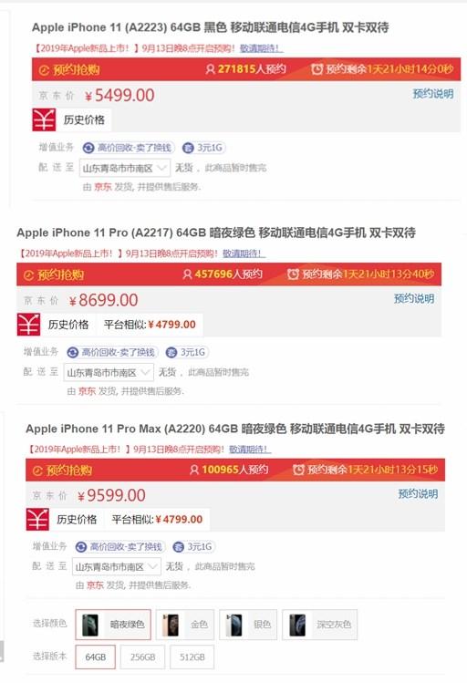 新款iPhone京东预约量大数据:iPhone 11 Pro >11>Pro Max