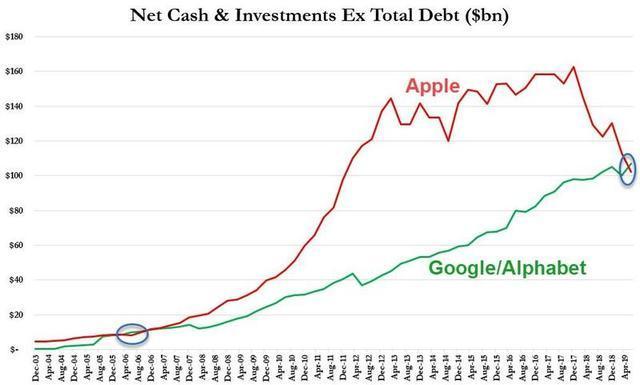 """取代苹果 谷歌成为新的""""现金之王"""""""