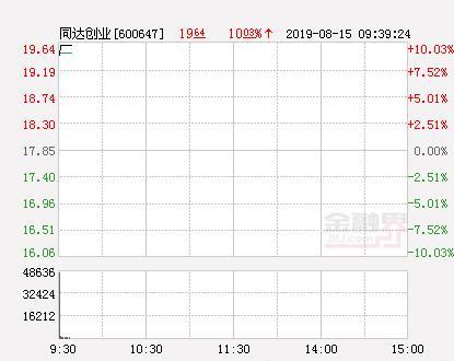 快讯:同达创业涨停 报于19.64元