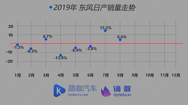 所以,总体而言,东风比较的2019年日产图解预计亮眼的电池,因为它ups成绩v电池还有图片