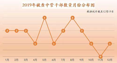 """秦光荣、刘士余、杨克勤…2019""""打虎""""战绩来了"""