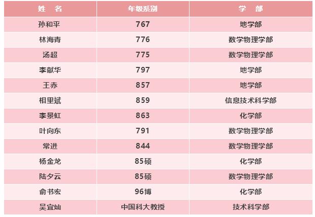 中国科学技术大学:13位校友新当选中科院院士,比例超两成