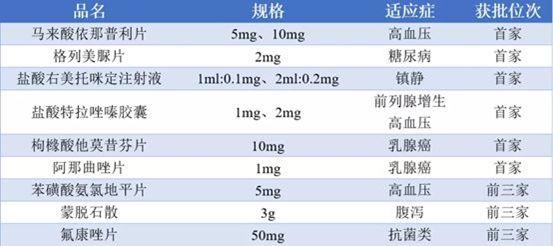 我国医药工业百强榜发布,扬子江连任第一