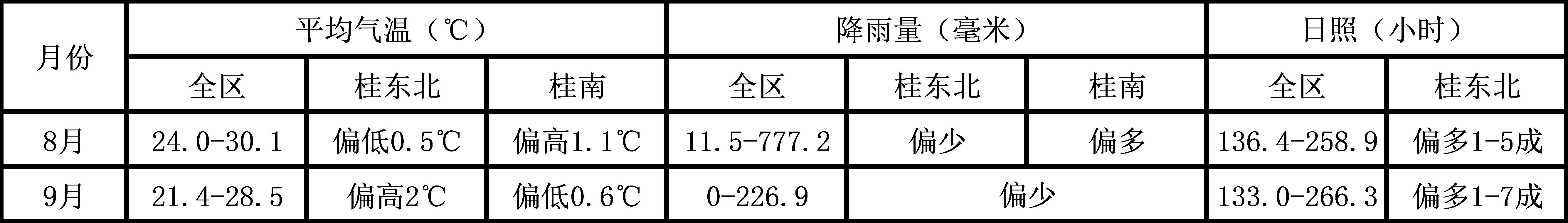 崇左市的江州区糖料位于南亚热带 广西崇