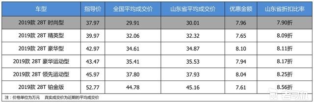 最高优惠8.1万 凯迪拉克CT6平均优惠8.18折