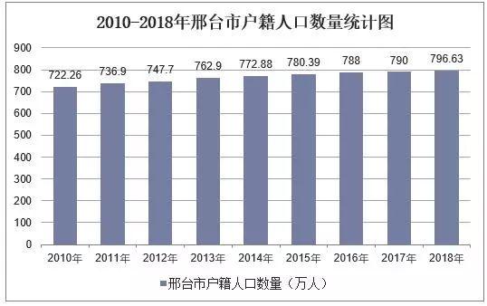 2010-2018年邢台市常住人口数量