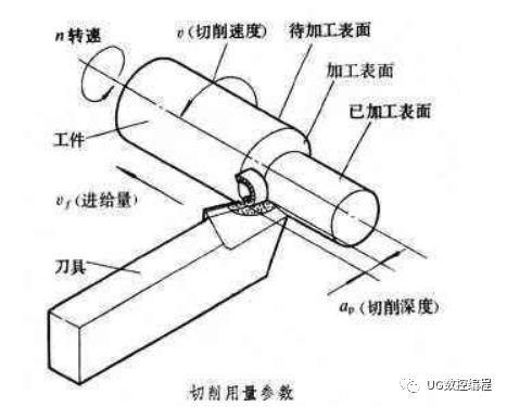 机械加工中切断和切槽时的切削用量盘算