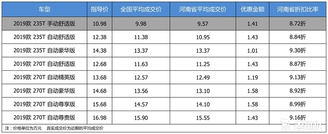 优惠不高 广汽传祺传祺GS5最高优惠1.58万