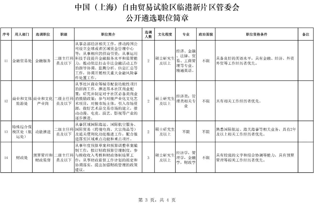 上海最高80万年薪招公务员!要求是…