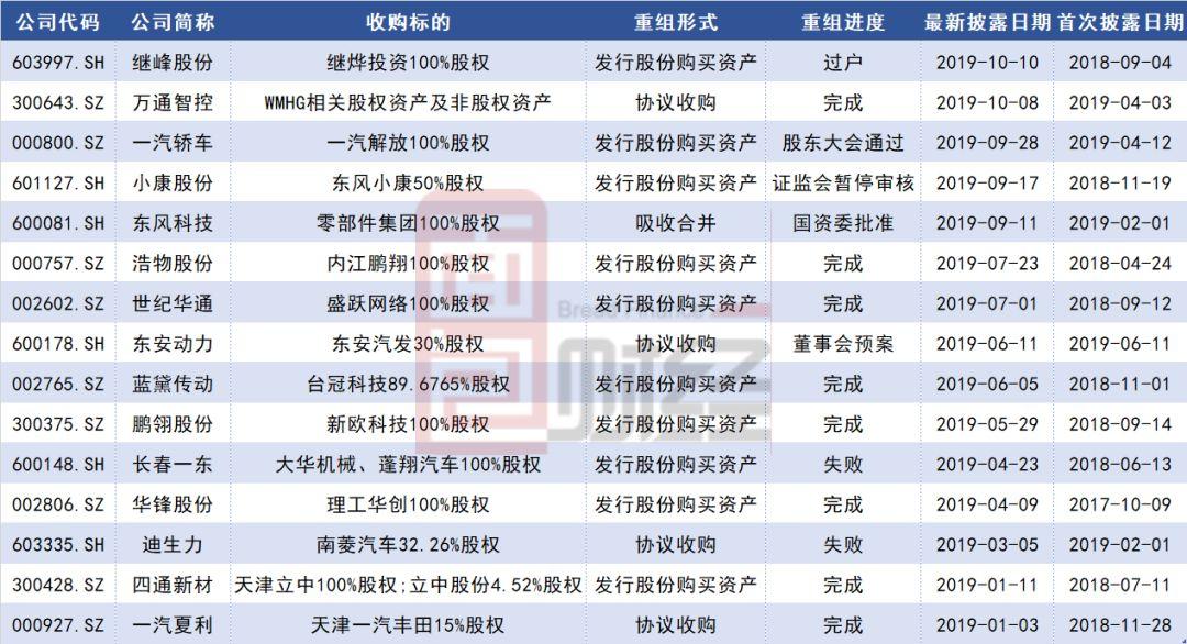 昆山沪光申请上市:大客户产wey汽车报价-销量下滑 汽车零部件企业利润承压