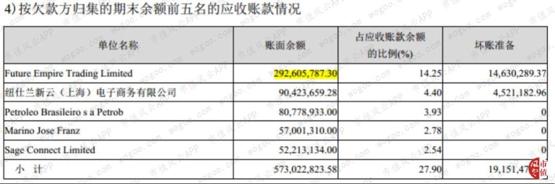 强烈质疑大康农业涉嫌财务舞弊:一笔2.93亿元的离奇应收款