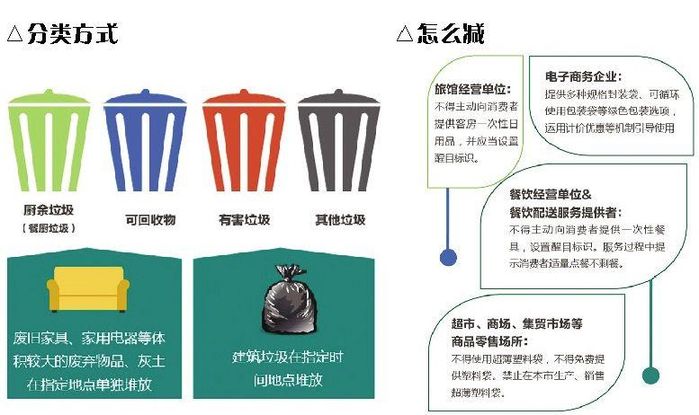 北京垃圾分类新规明年5月施行