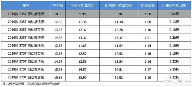 优惠不高 广汽传祺GS5最高优惠1.17万