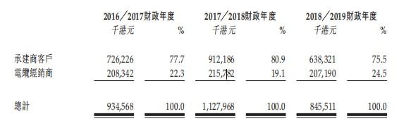裕和電纜香港控股向港交所遞表,業務受銅價波動影響較大
