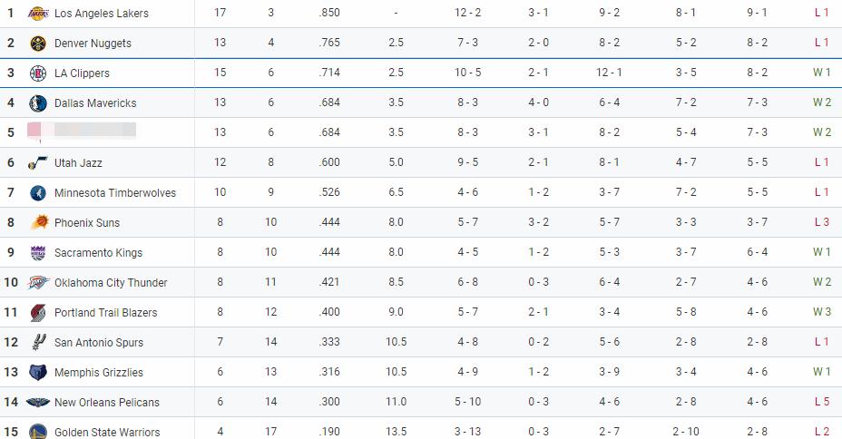 NBA东西部排名:湖人十连胜被终结,马刺勇士再