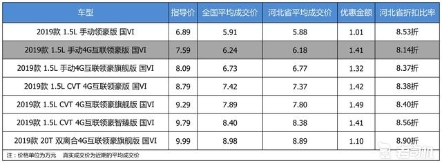 最高优惠1.49万 荣威i5平均优惠8.47折