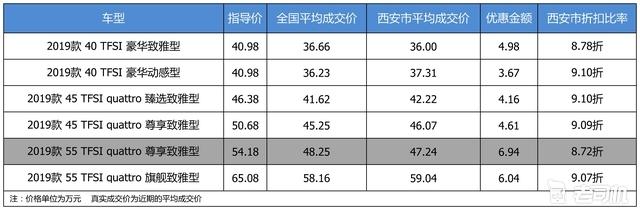 最高优惠6.94万 奥迪A6L平均优惠9折