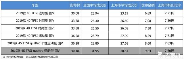 最高优惠9.64万 奥迪A4L平均优惠7.72折