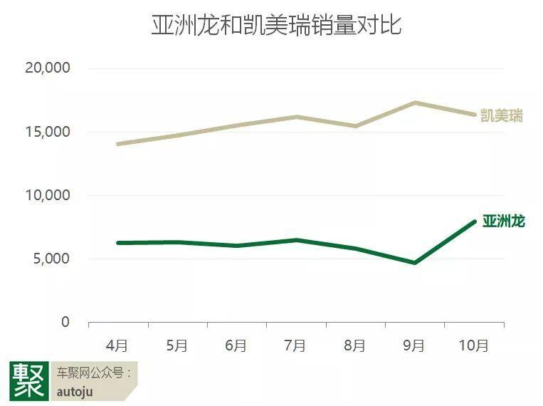 中国 cpi亚洲龙一上市就被捧上天,为何如今销量不到凯美瑞一半?