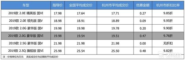 优惠不高 广汽丰田凯美瑞最高优惠0.48万