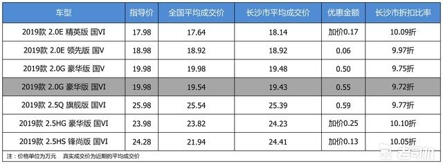 优惠不高 广汽丰田凯美瑞最高优惠0.59万