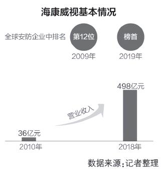 申博注册网站:海康威视被查两董事身家过百亿 公司发起人之一几次套现?