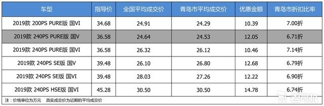 最高优惠14.78万 路虎发现神行平均优惠6.88折