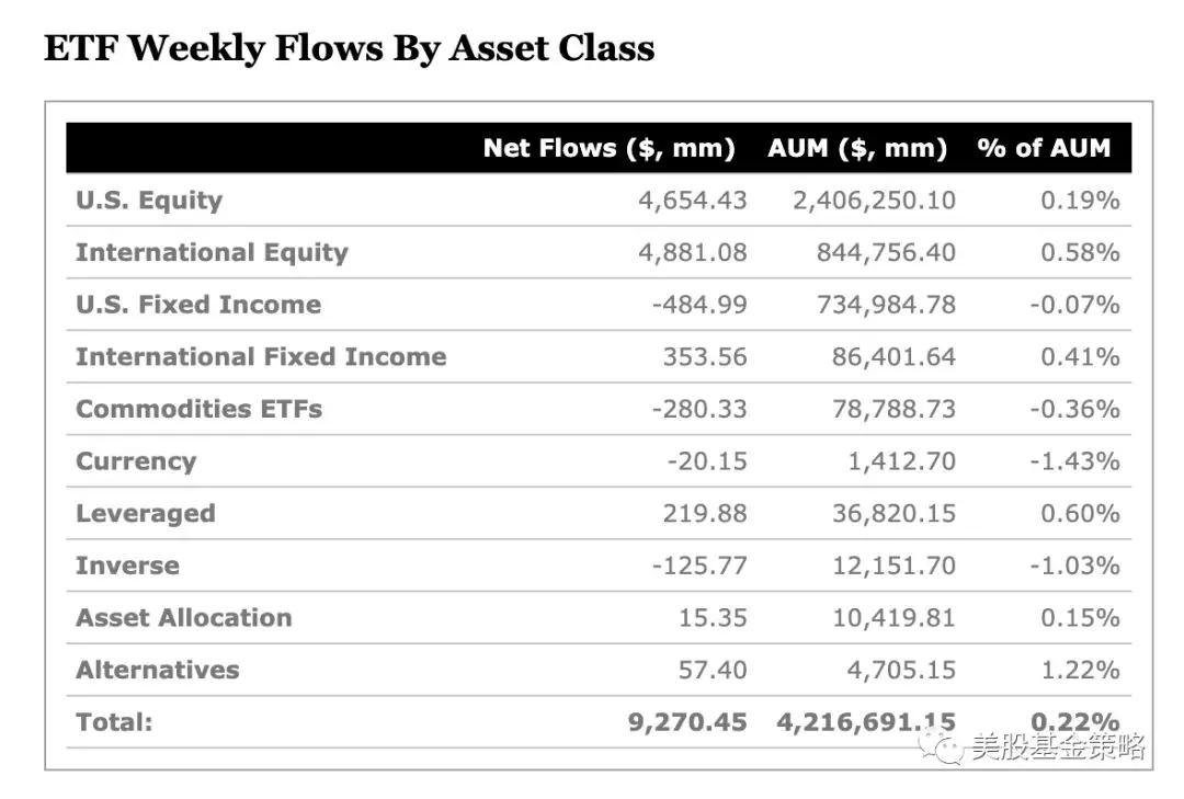暗黑下品 投资气氛高涨,美ETF周入92亿