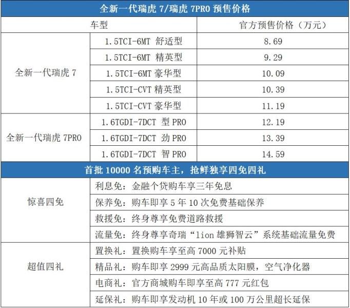 瑞虎8之后,奇瑞再发重磅,全新一代瑞虎7/瑞虎7PRO预售8.69万起