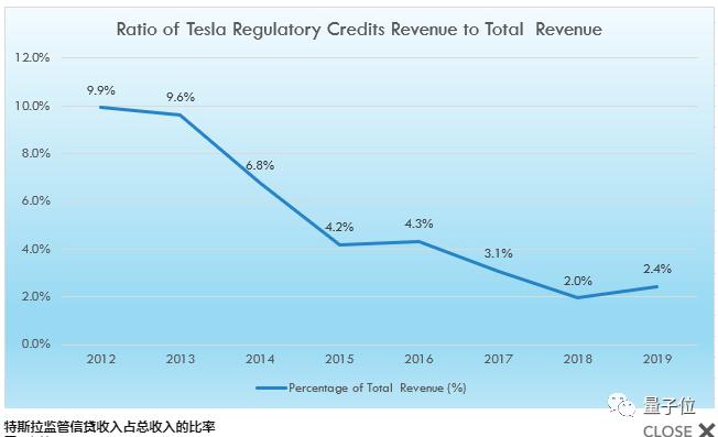 「手机挣钱」特斯拉首次达成连续4季度盈利:车卖的少了,钱却挣得多了