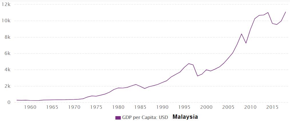 马来西亚 人均gdp_马来西亚地图