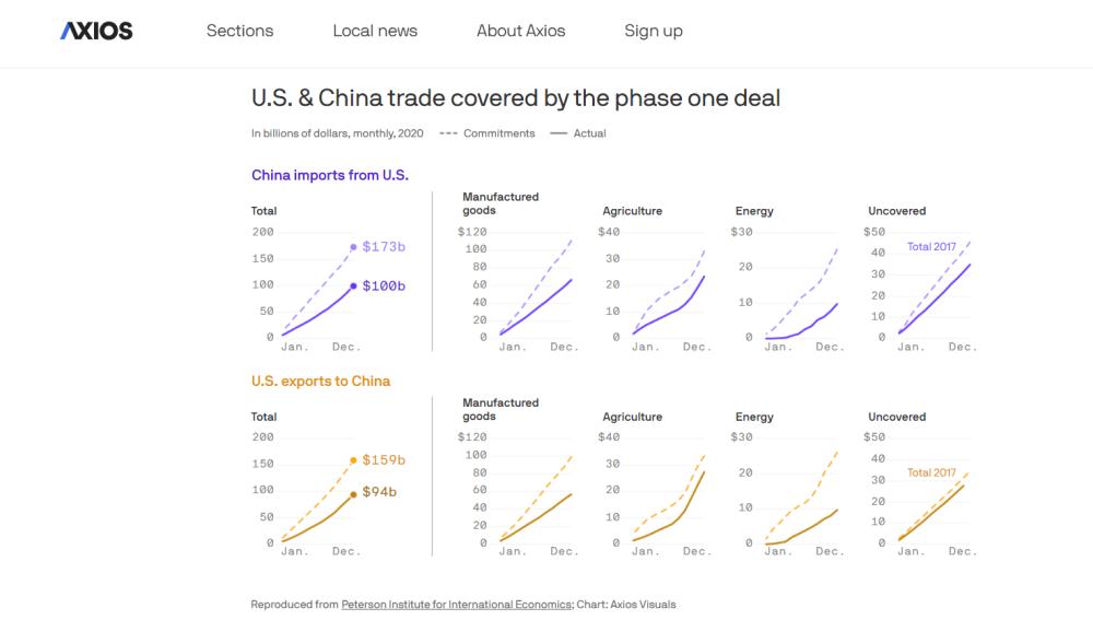 美媒說對華貿易戰傷害美國經濟