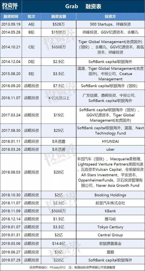 东南亚超级App:7年融超100亿美元 还?#38378;?#20102;风投部门